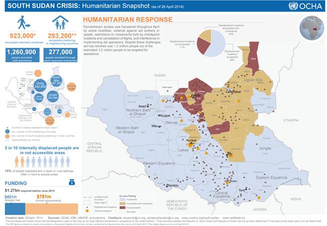 Dati OCHA - Ufficio delle Nazioni Unite per gli affari umanitari