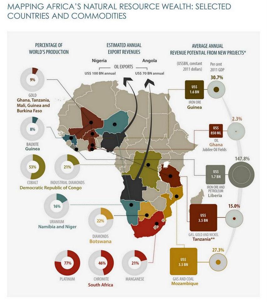 fonte www.africaprogresspanel.org/