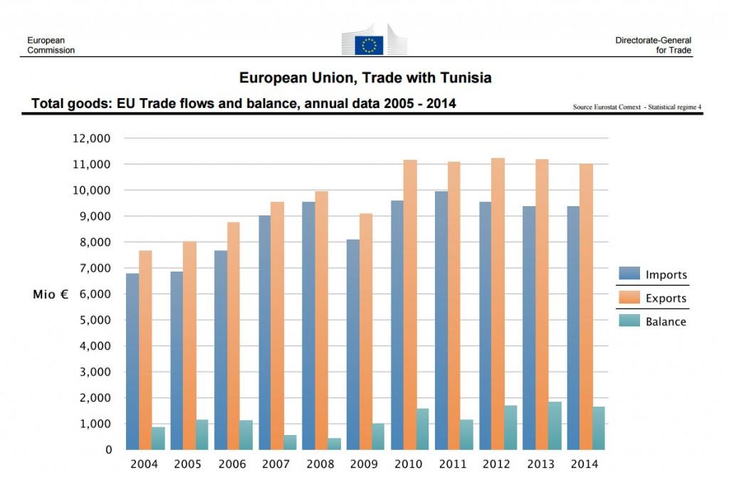 Commercio Tunisia
